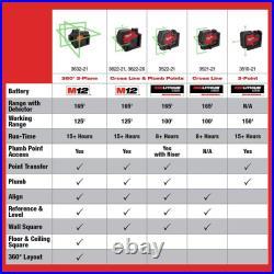 Milwaukee 3622-21 M12 Green Cross Line & Plumb Points Laser Kit (3 Ah) New